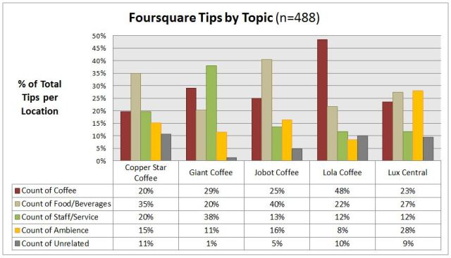 Coffeehouse Tip Analysis by Topic