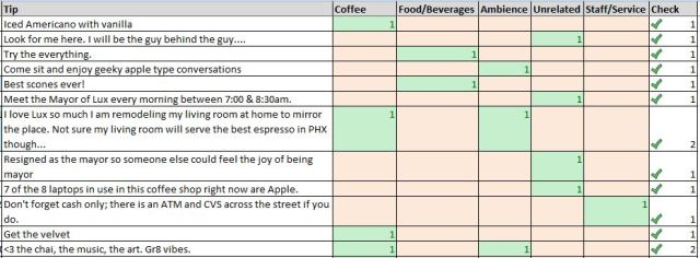Coffeehouse Tip Coding by Topic in Excel