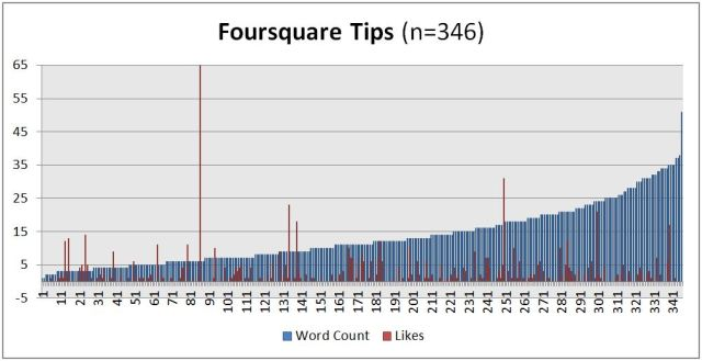 Word Count to Likes